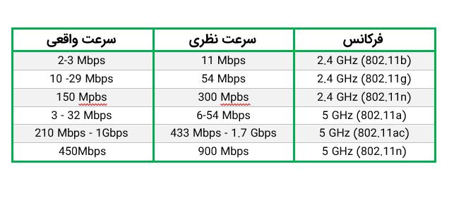 مقایسه سرعت های فرکانس ۲٫۴ و ۵ گیگاهرتز