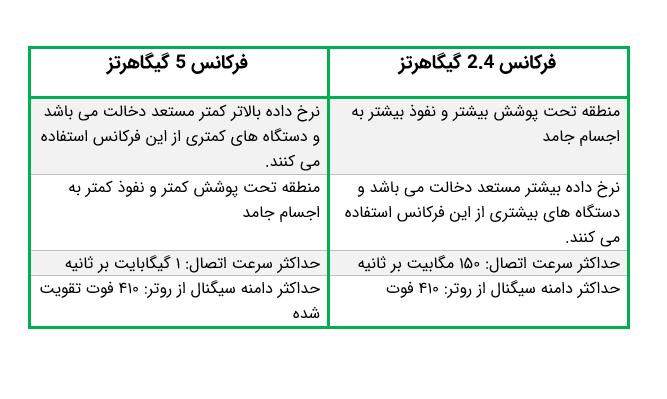 مقایسه فرکانس های ۲٫۴ و ۵ گیگاهرتزی