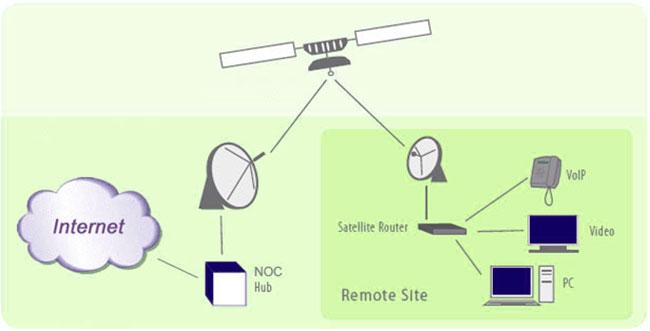 اینترنت ماهواره ای چگونه کار می کند